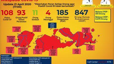 Photo of Update Pasien Covid-19 di NTB, Total Pasien Tembus di Angka 108 Orang