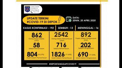 Photo of Update Corona di Kota Depok Capai 192 Pasien
