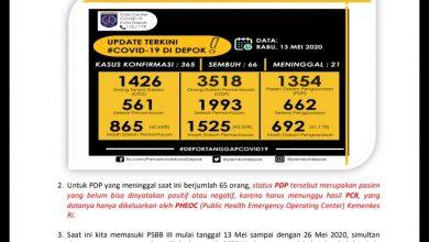 Photo of Update Kasus Konfirmasi Positif di Kota Depok Capai Angka 365, Sembuh 66