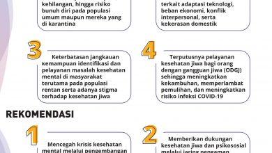 Photo of UI Rekomendasikan Empat Kebijakan Kesehatan Mental Saat Covid-19